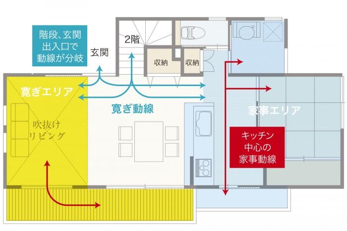 キッチン中心の家事動線