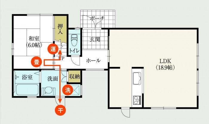 洗面室、中庭、和室のワンフロア完結の洗濯動線