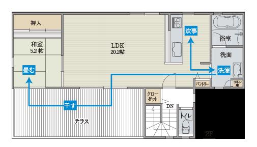 キッチン、洗面室、テラス、和室で1フロアで完結する家事動線