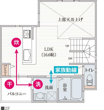 キッチンと洗面室を繋げるバルコニーで時短家事動線ができる間取り
