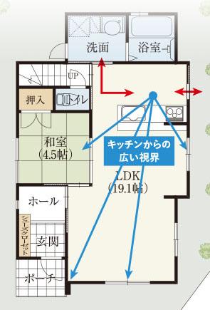 LDKの奥にキッチンで、ダイニングもリビングも和室も庭も視野にできる間取り